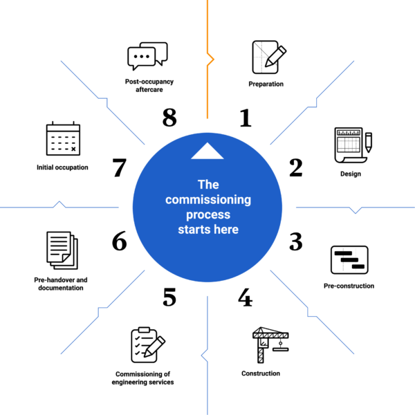 The eight-stage commissioning management process employed by Commtech Asia